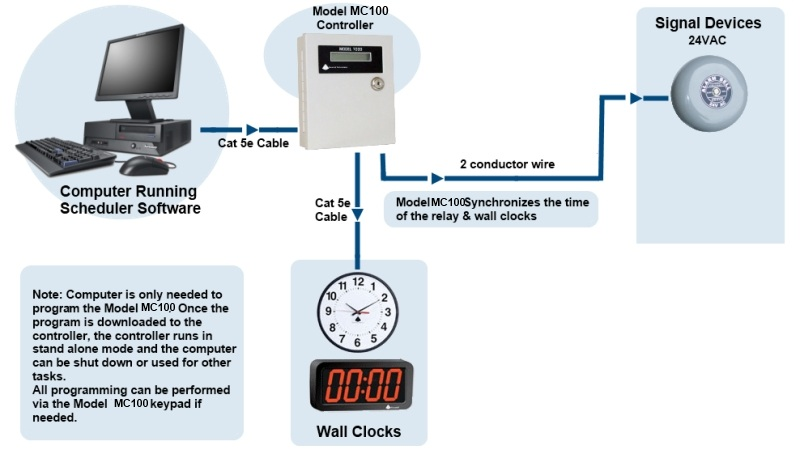 Lunch Timers Break Timers - Master clock system wiring diagram